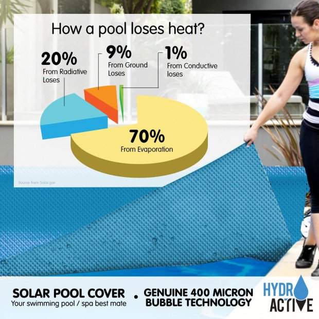 Hydroactive 400 Micron Solar Swimming Pool Cover - Blue Image 6